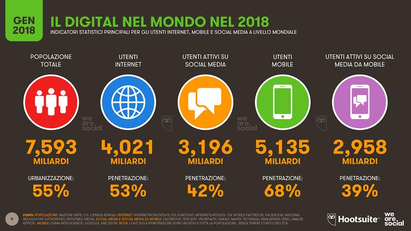 Italia Il 73 Della Popolazione è Online